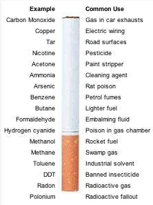 Chemicals in the standard cigarette